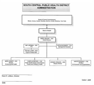 South_Central_Public_Health_Org