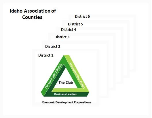 IAC_Organization_of_Districts