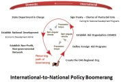 International-to-National Policy Boomerang