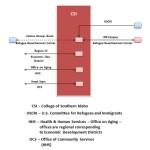 CSI_Diagram