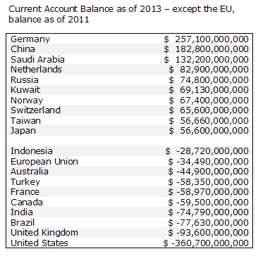 US_Current_Acct_Balance_2013