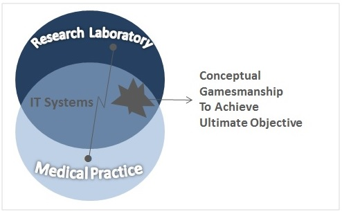 The U.S. Healthcare System as a Medical Research Laboratory