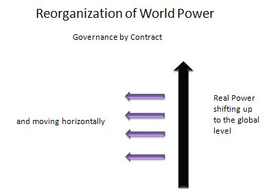 Reorganization_of_World_Power