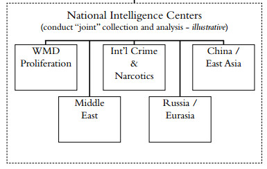 Unity of Effort in Intelligence