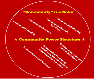 Community and Povertization for Power
